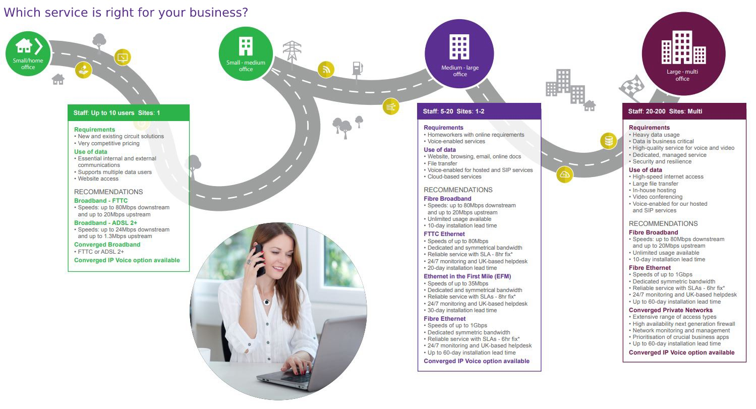 Which Broadband service is right for your business?