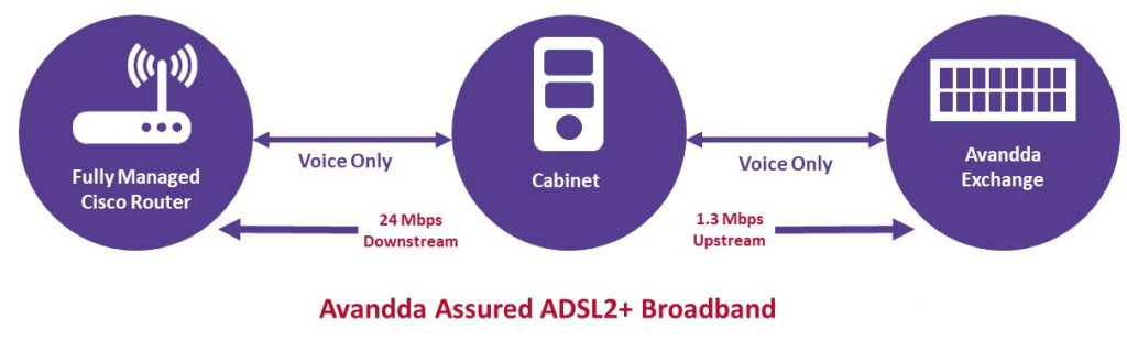assured adsl broadband providers