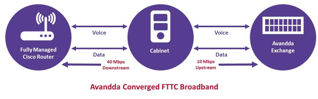 converged FTTC broadband providers, Warrington, Cheshire, Manchester, London.