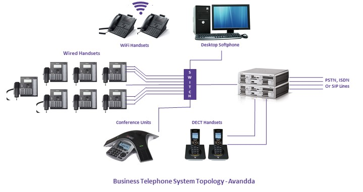 office phone systems supplier, Manchester, Cheshire, Manchester, London.